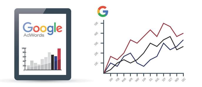 Google Adwords Chart